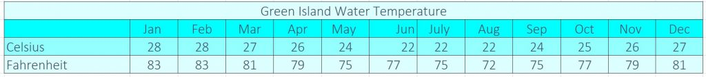 Green Island Water Temperature